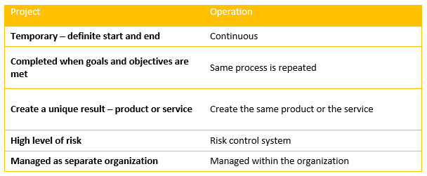 Projects vs. Operations