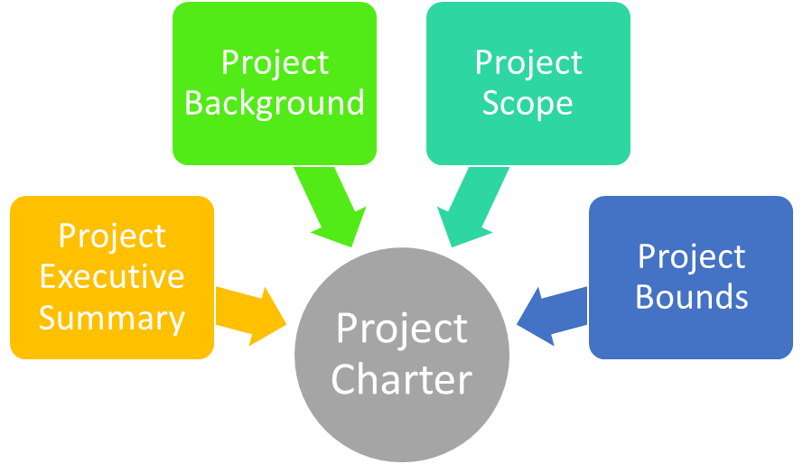 Content of Project charter - Project Executive Summary, Project Background, Project Scope, Project Bounds