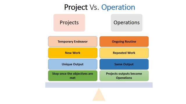 project vs. operation