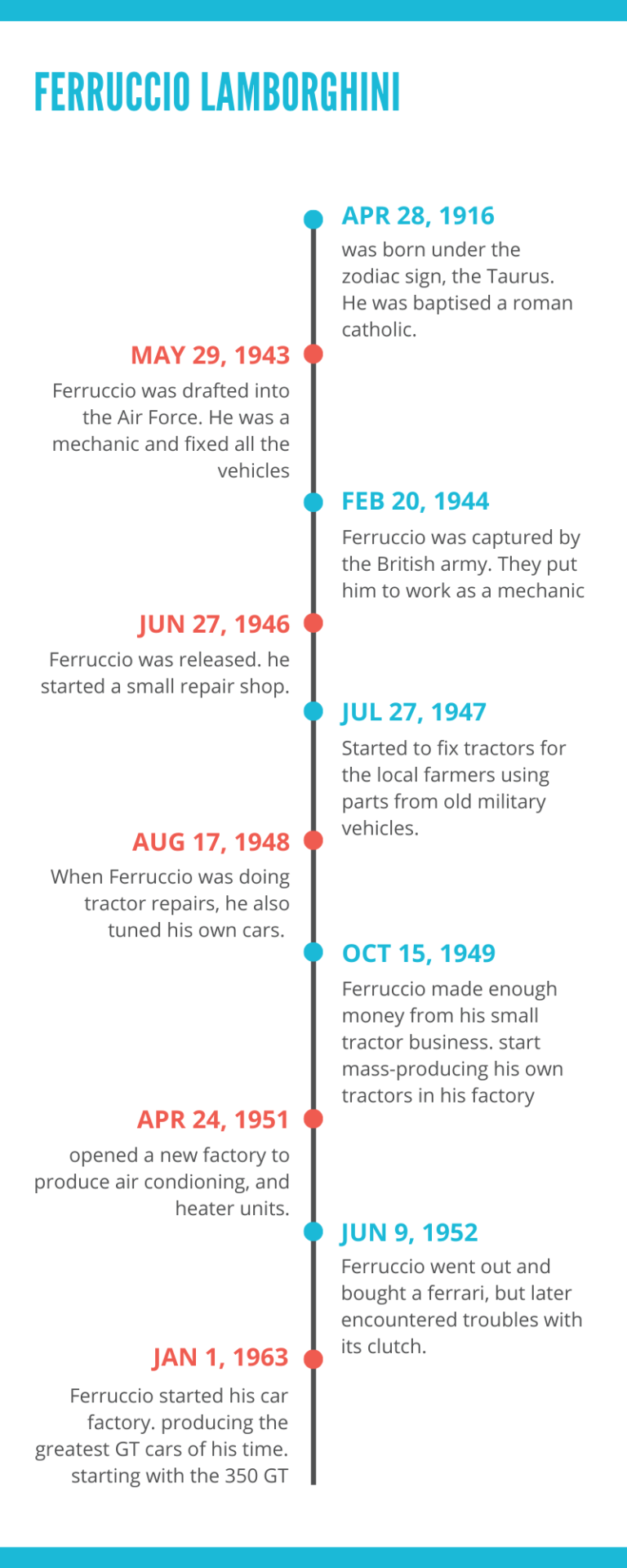 Timeline - Entrepreneur who Made Tractors Before Entering Sports Car Business
