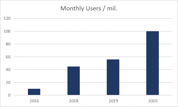 Monthly users - Discord